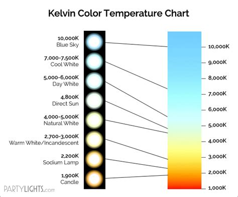 kelvin color temperature kelvin color temperature chart color inspiration in 2019