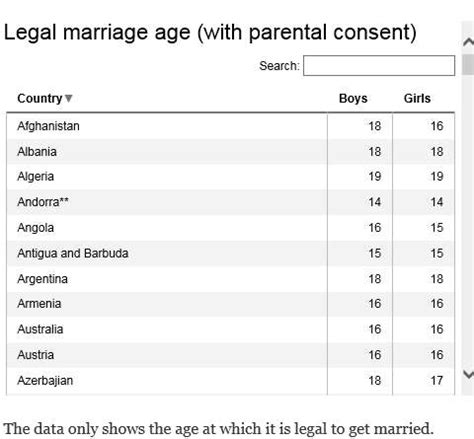 world minimum marriage age chart shows the lowest age you