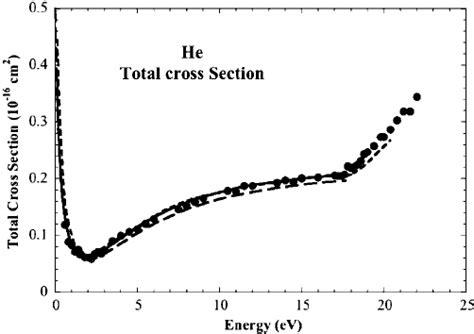 total cross section total cross section for positron scattering from helium