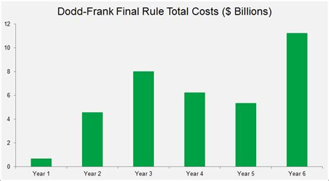 American Mba Total Cost by Six Years After Dodd Frank Higher Costs Uncertain
