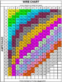 electrical wire size amps chart pictures to pin on