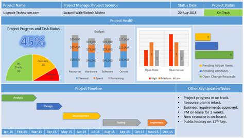 project status report dashboard template project management dashboard powerpoint template free
