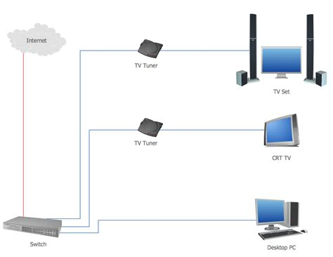layout of home network home area networks han computer and network exles
