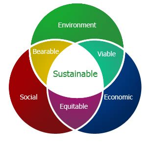 design for environment and sustainability issues of social environmental sustainability