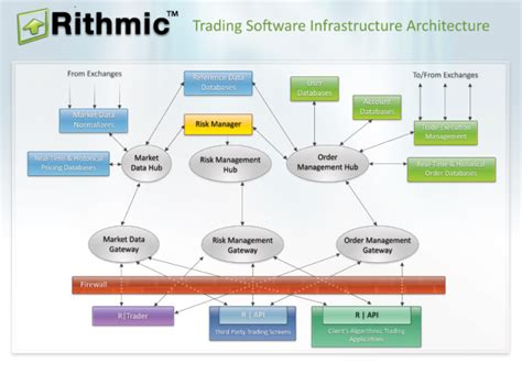 trading workflow diagram rithmic and eotpro offer servers at the