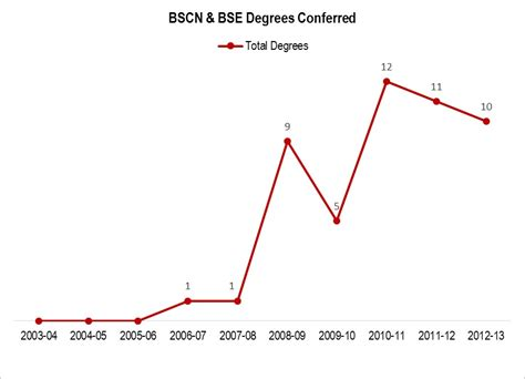 What Is The Degree Conferred After Completing The Executive Mba by Durham Abet Construction Engineering College Of
