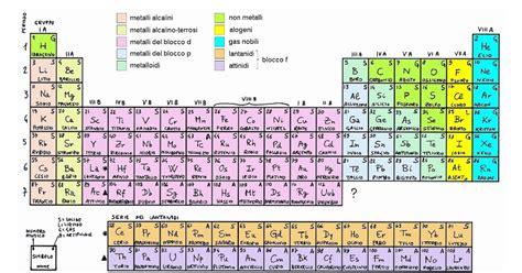 tavola periodica completa da stare simbolo p tavola periodica professoressa domestico
