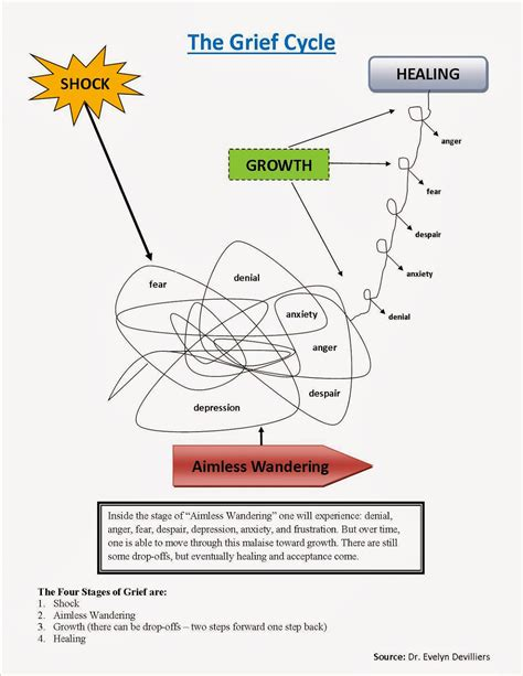 cycle of grief diagram transformed healed and restored grief and loss