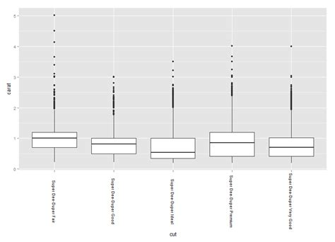 ggplot2 theme rotate axis labels r change in y axis label alignment when rotating x axis