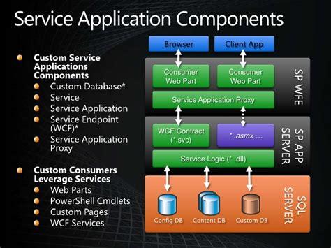 service application sharepoint 2010 service application architecture ayman el hattab mvp