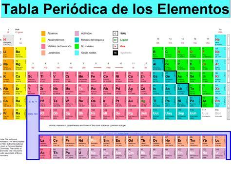 Tabla Peridica | la tabla periodica new calendar template site