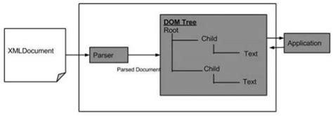 python tutorial xml dom xml dom overview