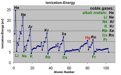 pattern on how ionization energy varies with atomic radius periodic trends boundless chemistry