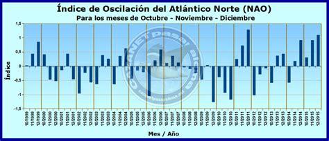 oscilacion atlantico norte 2018 oscilaci 243 n del atl 225 ntico norte nao