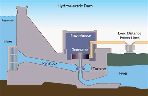 hydroelectric power water use usgs image gallery hydroelectric energy