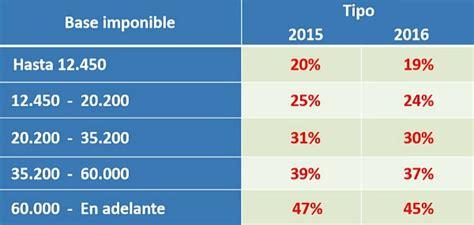 renta 2015 otros gastos deducibles renta 2015 otros gastos deducibles lustytoys com