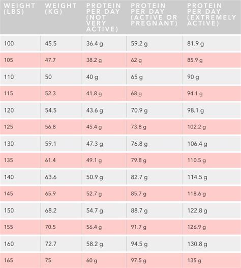 how much protein in a best 25 protein chart ideas that you will like on