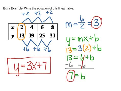find a table writing linear equations from tables graphs math