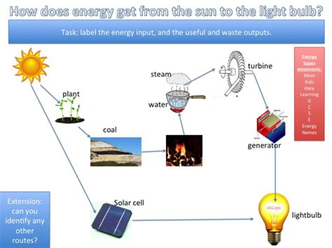 Hair Dryer Energy Transfer energy sources forms and generating electricity by sions