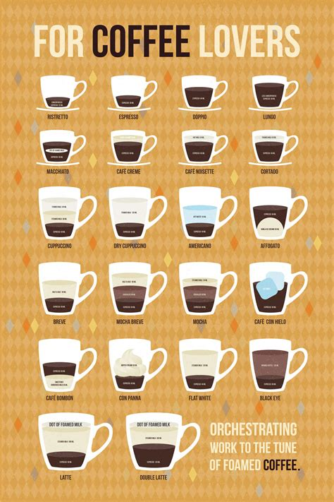espresso drinks your ultimate visual guide to all 22 espresso drinks