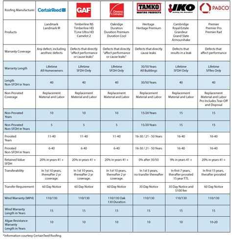 top rated home warranty plans compare home warranty plans roof comparison roofing comparison chart which