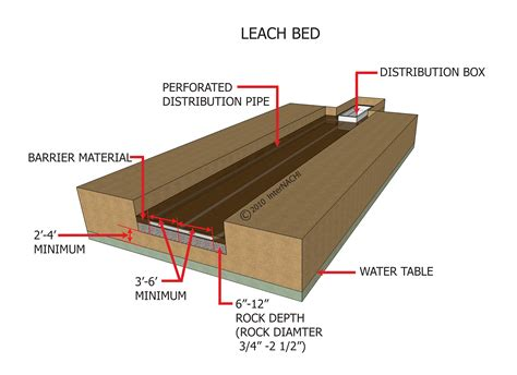 leach bed causes of septic system drainfield failure leaching bed