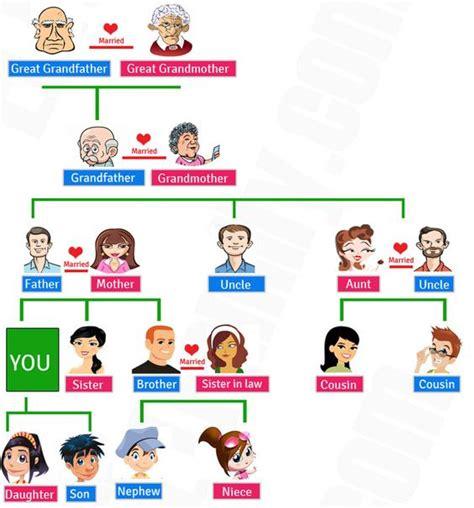 imagenes sobre la familia en ingles la familia en ingl 233 s vocabulario gu 237 a de estudio 2018
