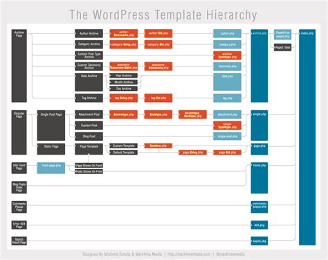 Navigating The Wordpress Template Hierarchy Template Hierarchy