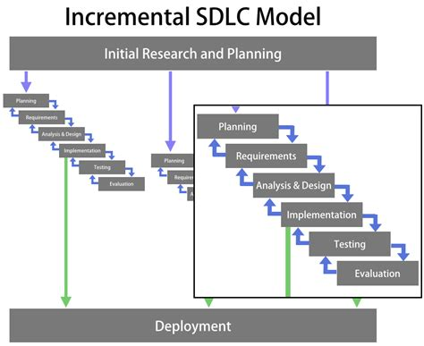 explain sdlc with diagram diagram of incremental model in software engineering
