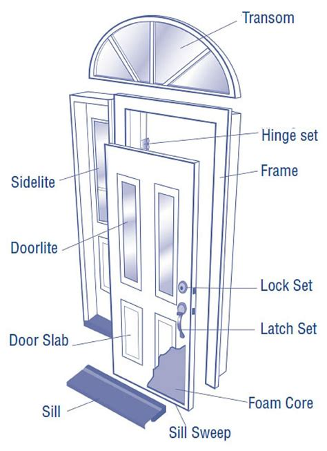 anatomy of a door lock door anatomy door slab sc 1 st build with bmc