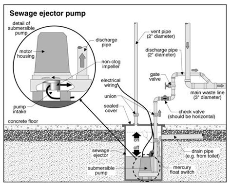 basement bathroom ejector pump system sewage ejector pump failure submersible effluent pumps