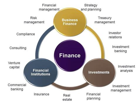 Mba Financial Management Scope by What Is The Scope In The Field Of Finance
