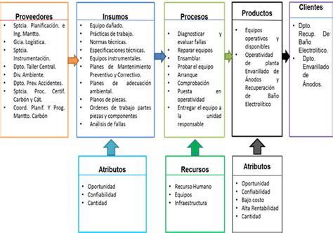 plan de accion para una estacion de servicio en argentina evaluaci 243 n impacto del servicio transporte planes de