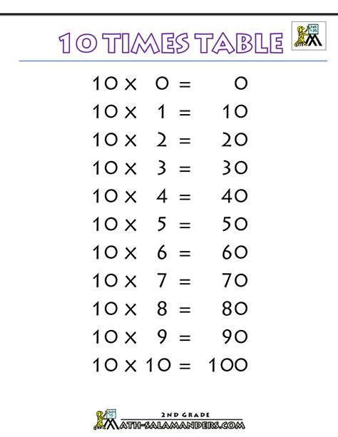 printable multiplication table up to 10 10 times table
