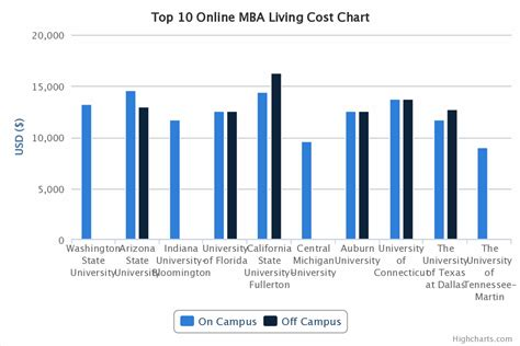 Washington Mba Cost by Top 10 Mba Comparison Tuition And Living Costs