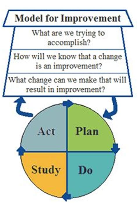 model for improvement template 26 best images about pdsa on data notebooks