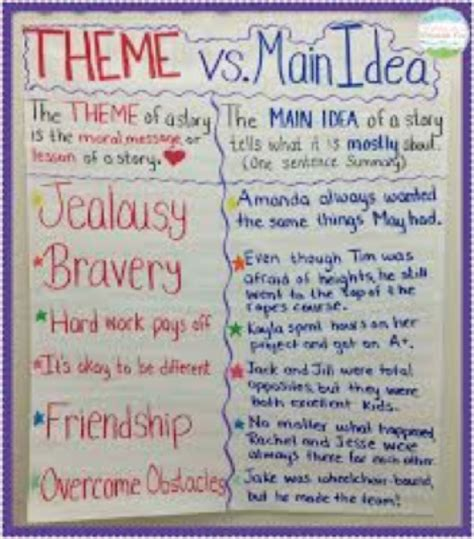 language arts themes exles 11 tips for teaching about theme in language arts the