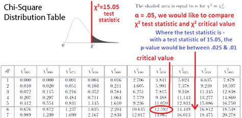 Chi Square P Value Table by Chi Square Gts Statistics