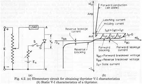avalanche diode curve avalanche breakdown
