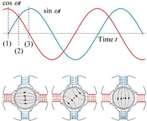 Rotating Magnetic Field Tesla Volume 1 Nidec Corporation