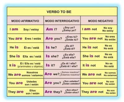 preguntas mas importantes en ingles english world 74 que es el verbo to be