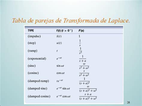 capacitor transformada de laplace laplace de capacitor 28 images impedancia y admitancia monografias transform 233 e de