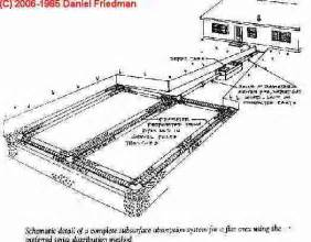 Pin design of the septic tank although designs vary most septic on
