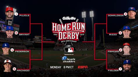 What Time Is The Home Run Derby Tonight by 2015 Home Run Derby Open Thread River Avenue Blues