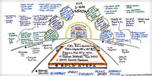 vision amp 5 bold steps blue summit strategy
