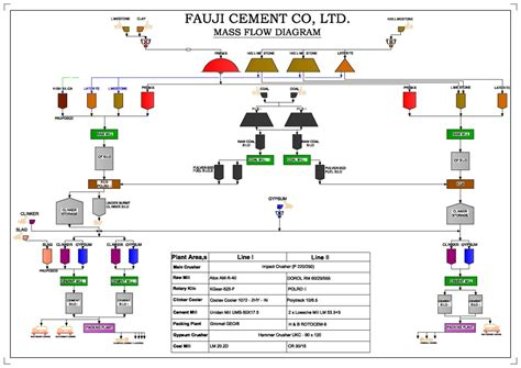 pengertian layout inspection flow diagram of dry process of cement manufacturing choice