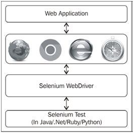 tutorial php webdriver introduction selenium tutorial intellipaat com