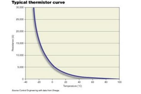 omega thermal resistor image gallery thermistor curve