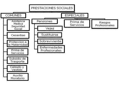 prestaciones sociales para empleadas de servicio en colombia 2015 g b i prestaciones sociales