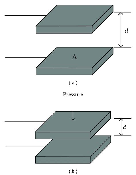 capacitance for a parallel plate capacitor a the structure of a parallel plate capacitor b the distance of figure 2 of 12